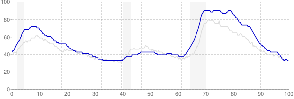 Rhode Island monthly unemployment rate chart from 1990 to October 2017